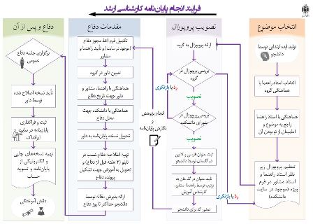فرایند کارشناسی ارشد